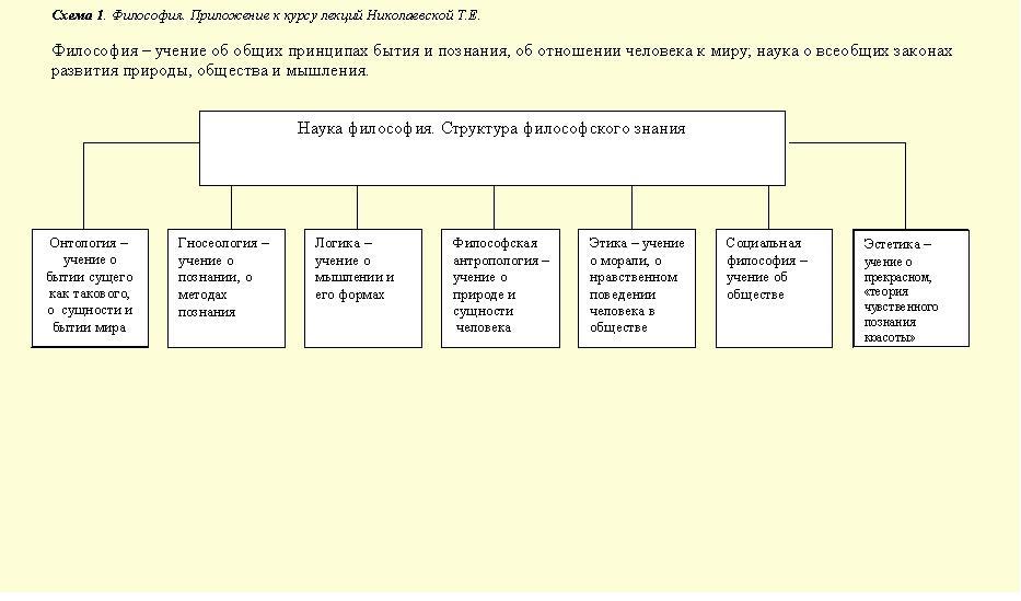 Приложение к курсу лекций по философии (схема) .