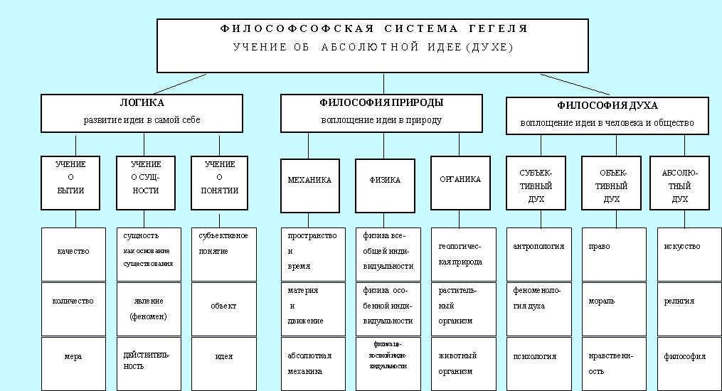 Схема научного знания